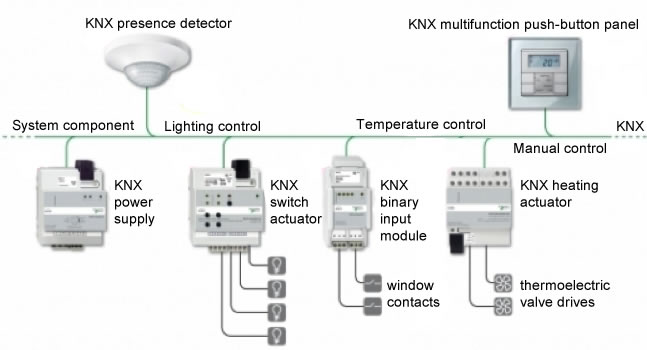 knx lighting control wiring diagram dr      knx            3                                                    dr      knx            3