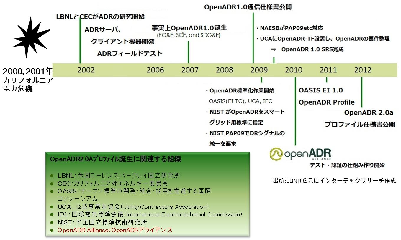 OpenADRに関するおさらい – イン...