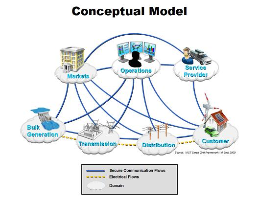 スマートグリッド トップレベル概念モデル